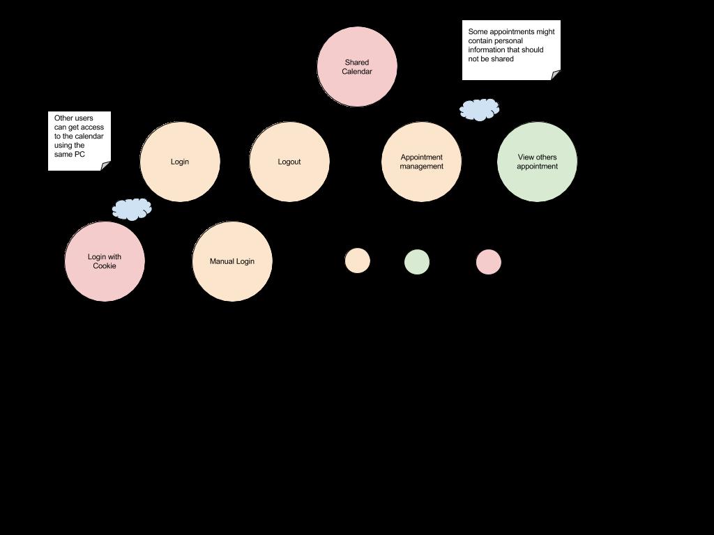 STRAP framework process
