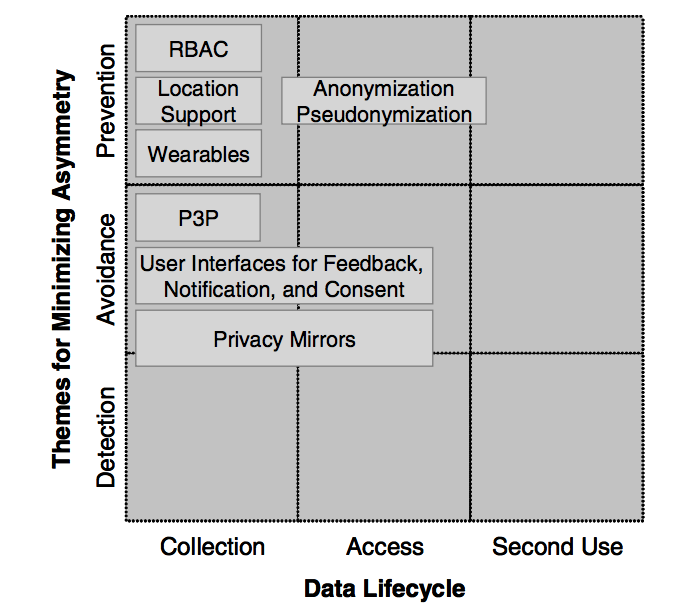 Space of Privacy Solutions of Ubiquitous Computing
